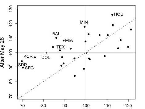 Figure 3: 2017 MLB teams' home wRC+ scores (MELVILLE/ZABRISKIE)