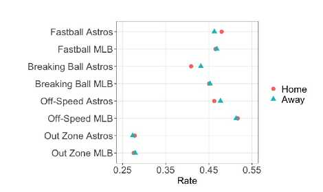 Figure 1. 2017 home and away game swing rates for the Astros and the rest of the MLB teams (MELVILLE/ZABRISKIE