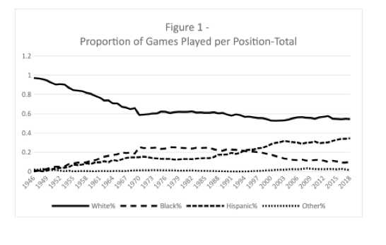 Figure 1. Proportion of Games Played Per Position–Total (CHARLIE PAVITT)