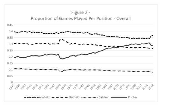 Figure 2. Proportion of Games Played Per Position–Overall (CHARLIE PAVITT)