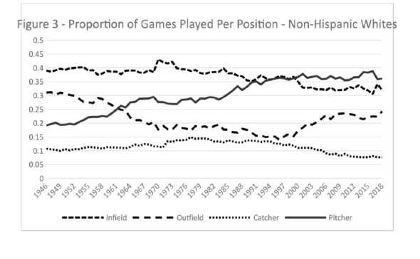 Figure 3. Proportion of Games Played Per Position–Non-Hispanic Whites (CHARLIE PAVITT)