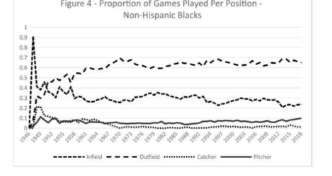 Figure 4. Proportion of Games Played Per Position–Non-Hispanic Blacks (CHARLIE PAVITT)
