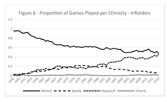 Figure 6. Proportion of Games Played Per Ethnicity–Infielders (CHARLIE PAVITT)