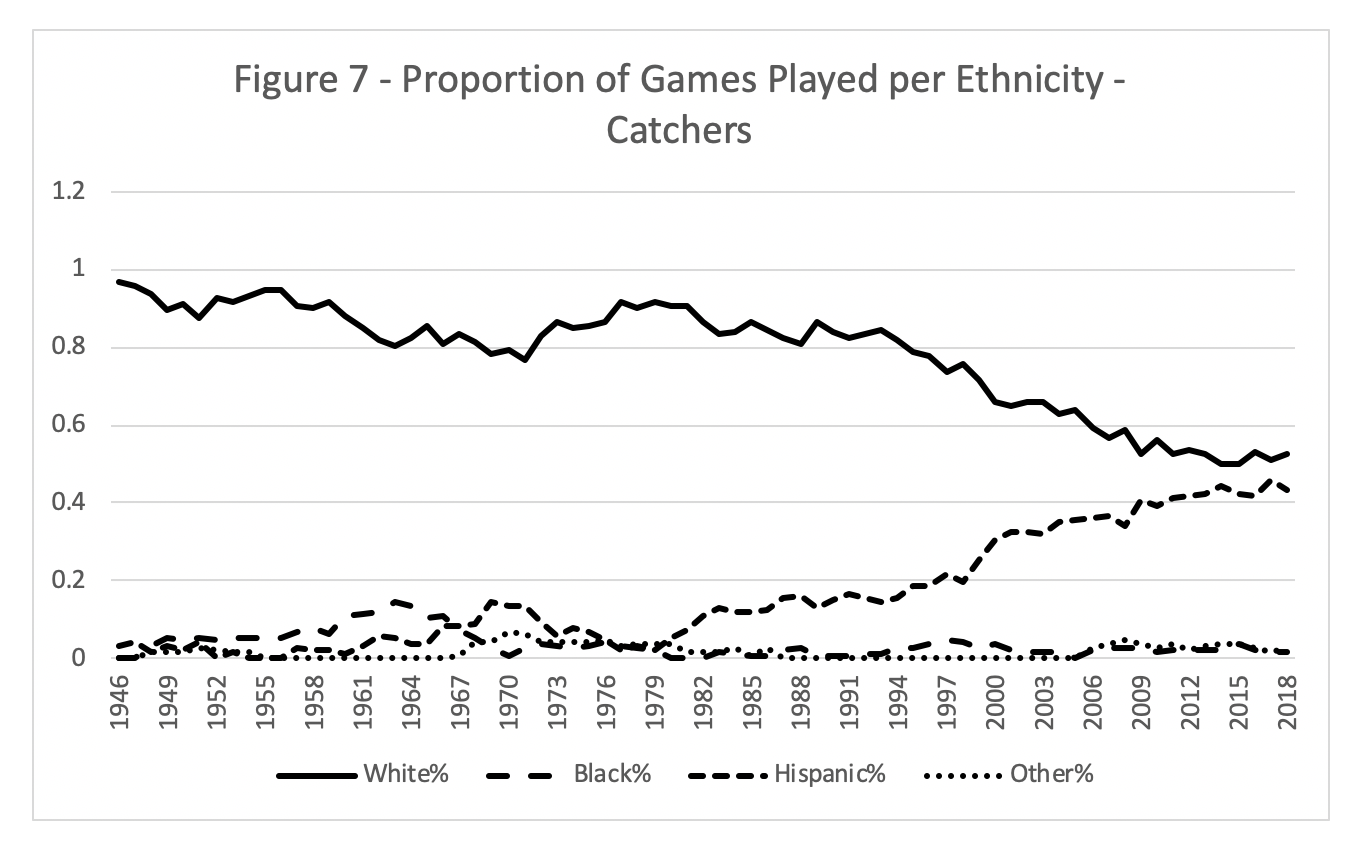 Figure 7. Proportion of Games Played Per Ethnicity–Catchers (CHARLIE PAVITT)