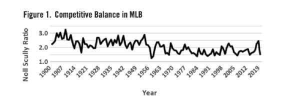 Figure 1. Competitive Balance in MLB (DAVID GORDON)