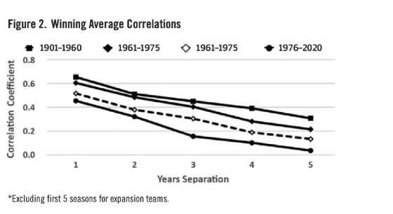 Figure 2. Winning Average Correlations (DAVID GORDON)