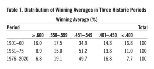 Table 1: Distribution of Winning Averages in Three Historic Periods (DAVID GORDON)