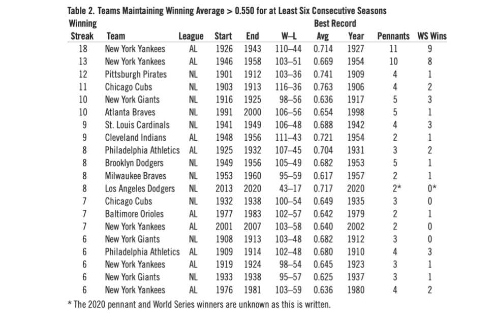 Table 2: Teams Maintaining Winning Average > 0.550 for at Least Six Consecutive Seasons (DAVID GORDON)