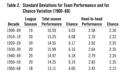 Table 2. Decade Standard Deviations for Team Performance and for Chance Variation (1900–68) (IRWIN NAHINSKY)