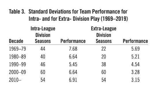 Table 3. Standard Deviations for Team Performance for Intra- and for Extra- Division Play (1969–2019) (IRWIN NAHINSKY)
