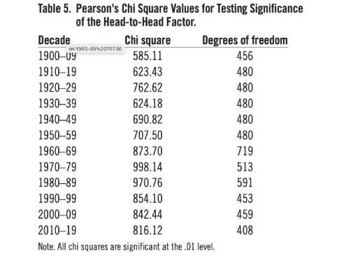 Table 5. Pearson's Chi Square Values for Testing Significance of the Head-to-Head Factor (IRWIN NAHINSKY)