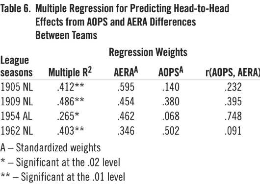 Table 6. Multiple Regression for Predicting Head-to-Head Effects from AOPS and AERA Differences Between Teams (IRWIN NAHINSKY)
