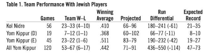 Table 1. Team Performance With Jewish Players (HOWARD WASSERMAN)