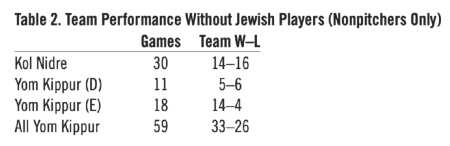 Table 2. Team Performance Without Jewish Players (Nonpitchers Only) (HOWARD WASSERMAN)