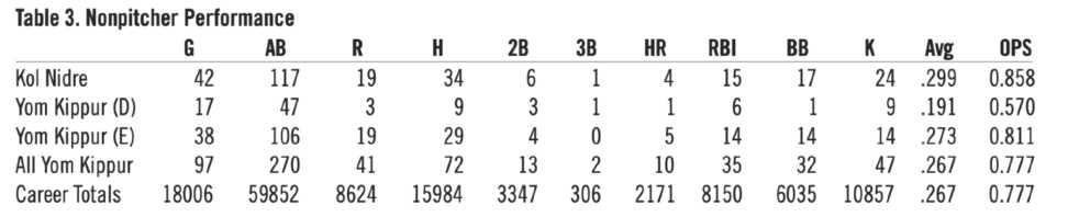 Table 3. Nonpitcher Performance (HOWARD WASSERMAN)