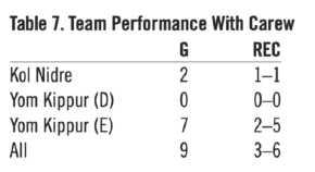 Table 6. Carew Performance (HOWARD WASSERMAN)