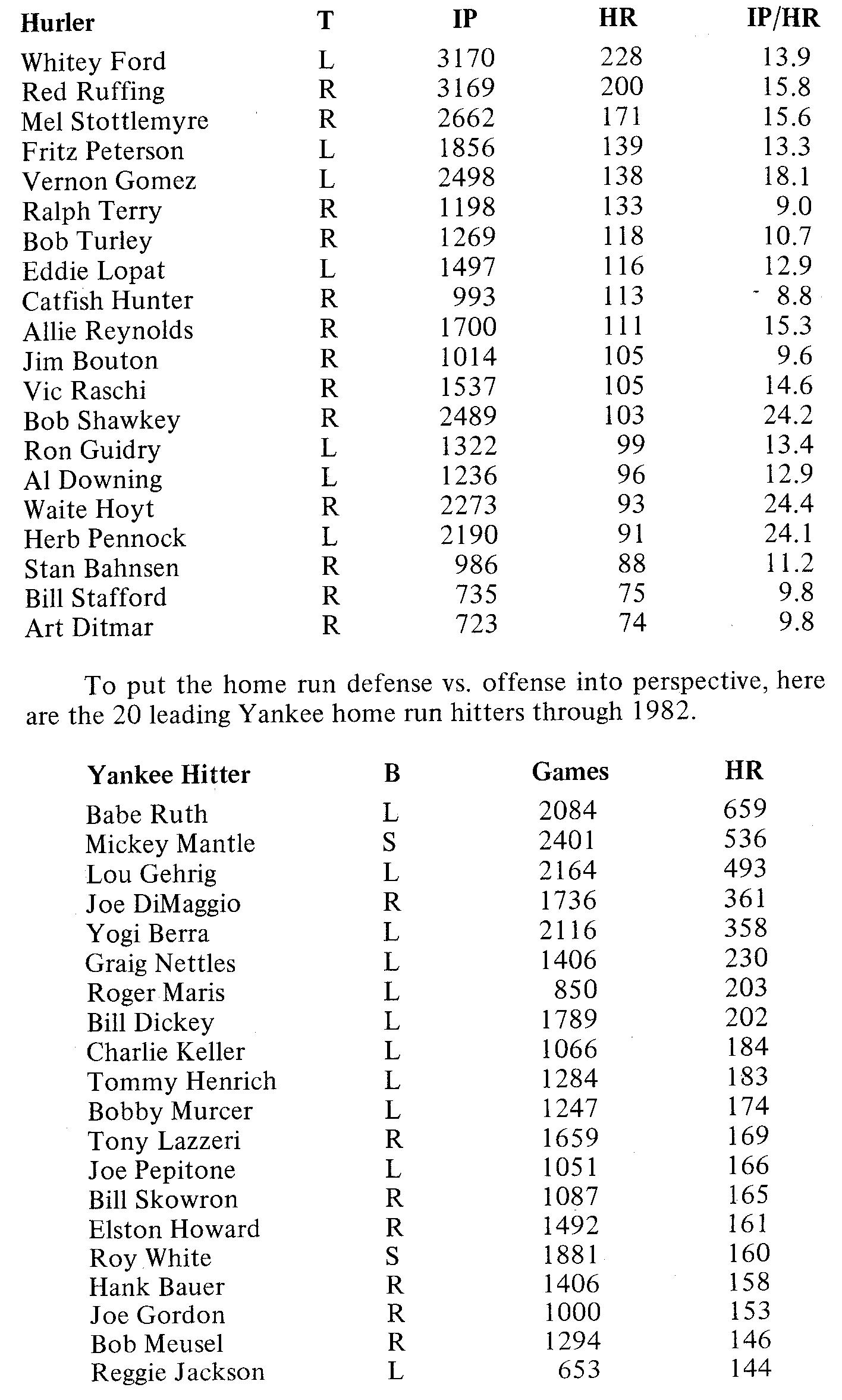 Table 2 (RAY GONZALEZ)