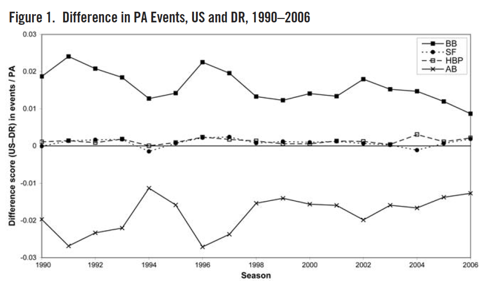 Figure 1. Difference in PA Events, US and DR, 1990–2006 (REYNOLDS/DAY)