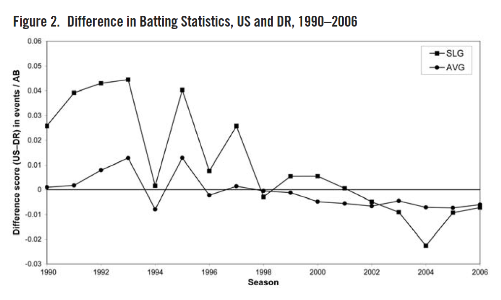 Figure 2. Difference in Batting Statistics, US and DR, 1990–2006 (REYNOLDS/DAY)