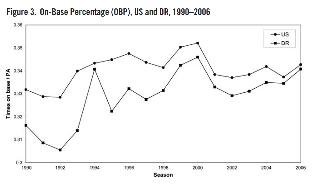 Figure 3. On-Base Percentage (OBP), US and DR, 1990–2006 (REYNOLDS/DAY)