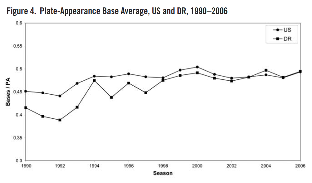 Figure 4. Plate-Appearance Base Average, US and DR, 1990–2006 (REYNOLDS/DAY)