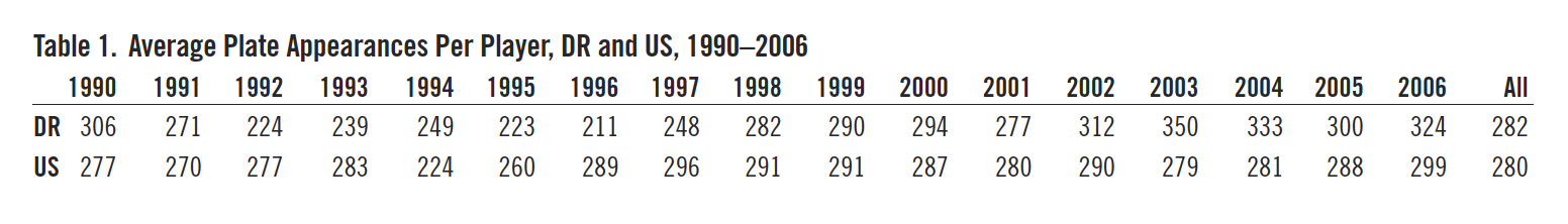 Table 1. Average Plate Appearances Per Player, DR and US, 1990–2006 (REYNOLDS/DAY)