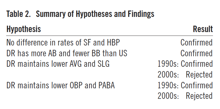 Table 2. Summary of Hypotheses and Findings (REYNOLDS/DAY)