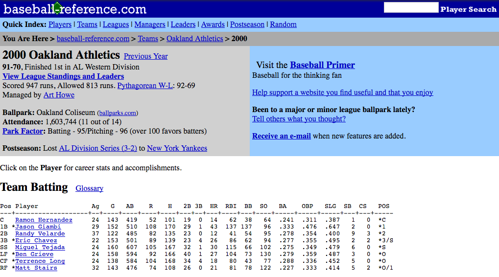 Sean Forman launched Baseball-Reference.com in April 2000.