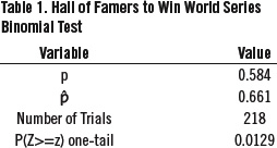 Table 1. Hall of Famers to Win World Series Binomial Test (SAM BORGEMENKE)