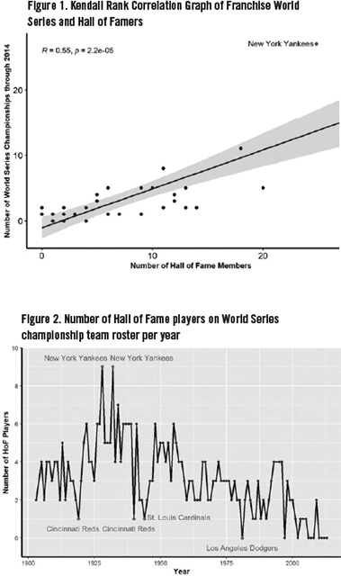 Figure 1. Kendall Rank Correlation Graph of Franchise World Series and Hall of Famers (SAM BORGEMENKE)