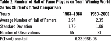 Table 2. Number of Hall of Fame Players on Team Winning World Series Student's T-Test Comparison (SAM BORGEMENKE)