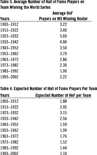 Table 3. Average Number of Hall of Fame Players on Team Winning the World Series (SAM BORGEMENKE)