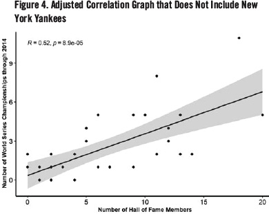 Figure 4. Adjusted Correlation Graph that Does Not Include New York Yankees (SAM BORGEMENKE)