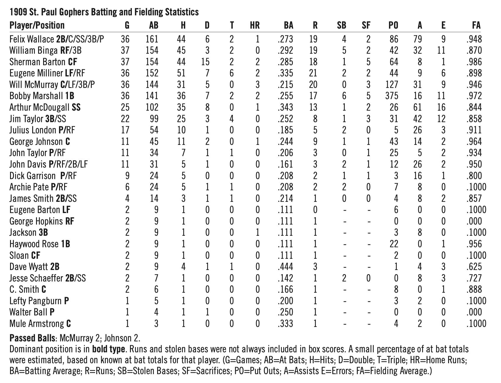 1909 St. Paul Gophers hitting stats