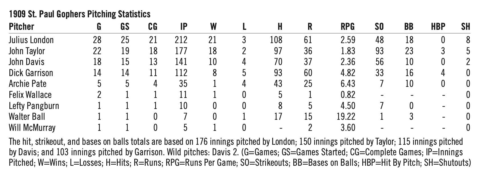 1909 St. Paul Gophers pitching stats