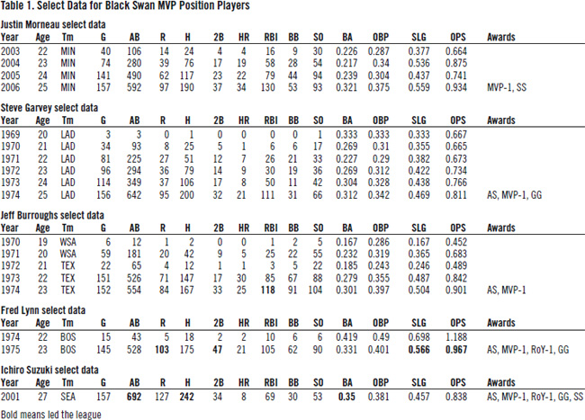 Table 1: Select Data for Black Swan MVP Position Players