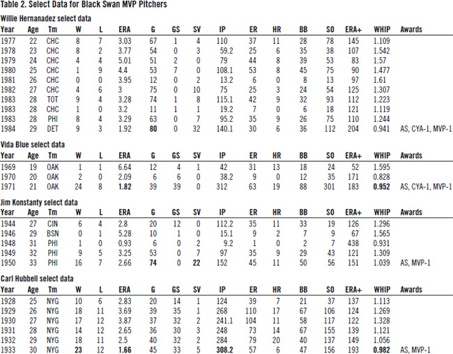 Table 2: Select Data for Black Swan MVP Pitchers