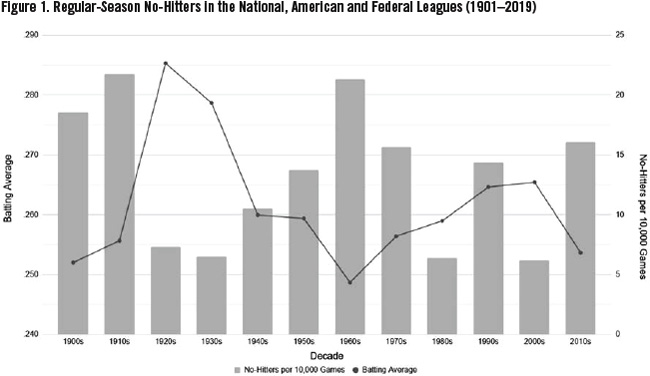 Figure 1: Regular-Season No-Hitters in the National, American and Federal Leagues (1901–2019)
