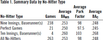 Table 1: Summary Data by No-Hitter Type