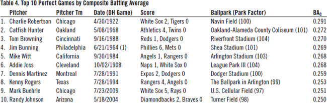 Table 4: Top 10 Perfect Games by Composite Batting Average
