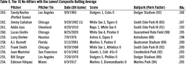 Table 5: The 10 No-Hitters with the Lowest Composite Batting Average