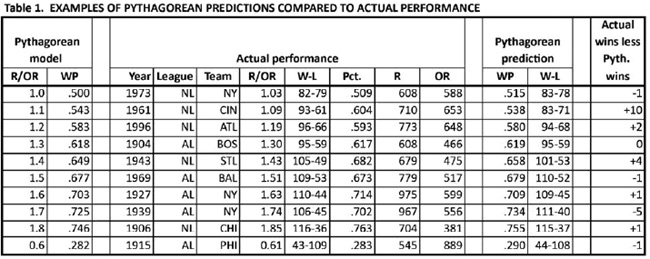 Table 1. Examples of Pythagorean predictions compared to actual performance (CAMPBELL GIBSON)