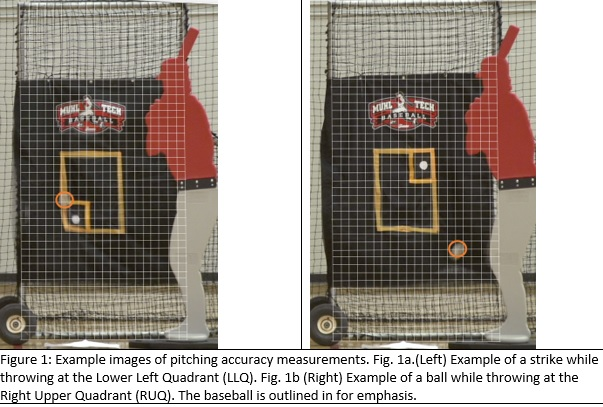 """Figure 1. Example images of pitching accuracy measurements. (Left) Example of a strike while throwing at the Lower Left Quadrant (LLQ). (Right) Example of a ball while throwing at the Right Upper Quadrant (RUQ). The baseball is outlined in for emphasis. Computer generated grid squares are 2"""" x 2"""". (PAUL CANAVAN)"""