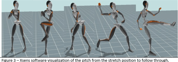 Figure 3. Xsens software visualization of the pitch from the stretch position to follow through. (PAUL CANAVAN)