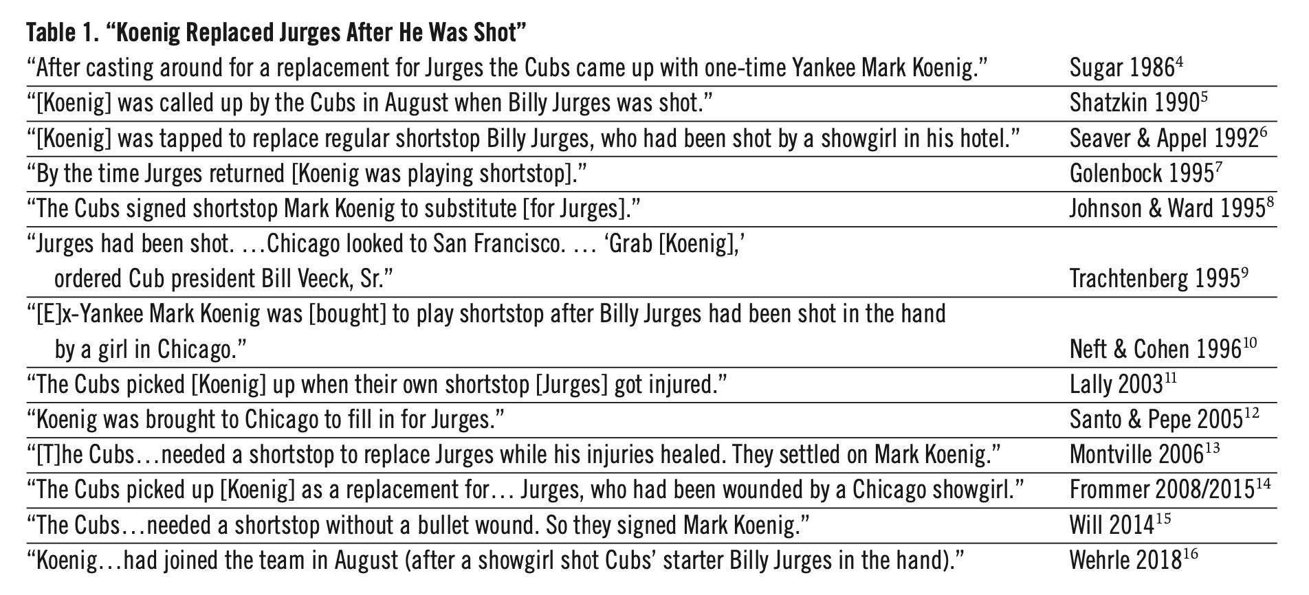 "Table 1. ""Koenig Replaced Jurges After He Was Shot"" (ROBERTS EHRGOTT)"