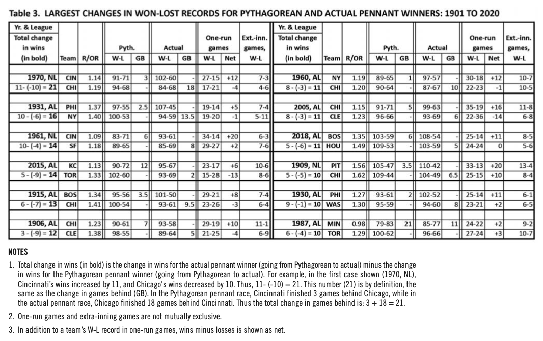 Table 3. Largest changes in won-lost records for Pythagorean and actual pennant winners: 1901 to 2020 (CAMPBELL GIBSON)