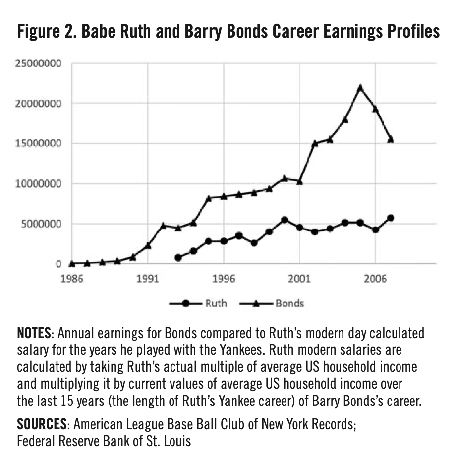 Figure 2. Babe Ruth and Barry Bonds Career Earnings Profiles (MICHAEL HAUPERT)