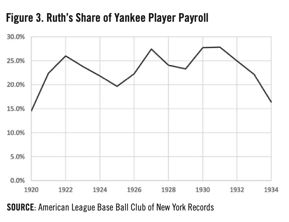 Figure 3. Babe Ruth's Share of Yankee Player Payroll (MICHAEL HAUPERT)