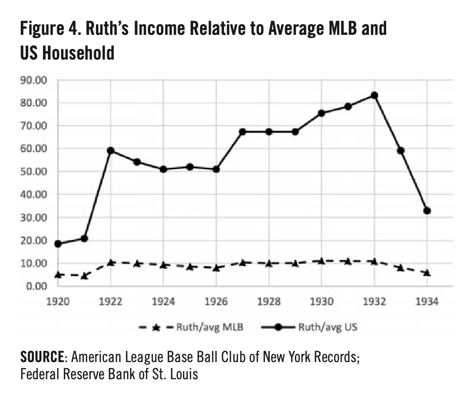 Figure 4. Babe Ruth's Income Relative to Average MLB and US Household (MICHAEL HAUPERT)