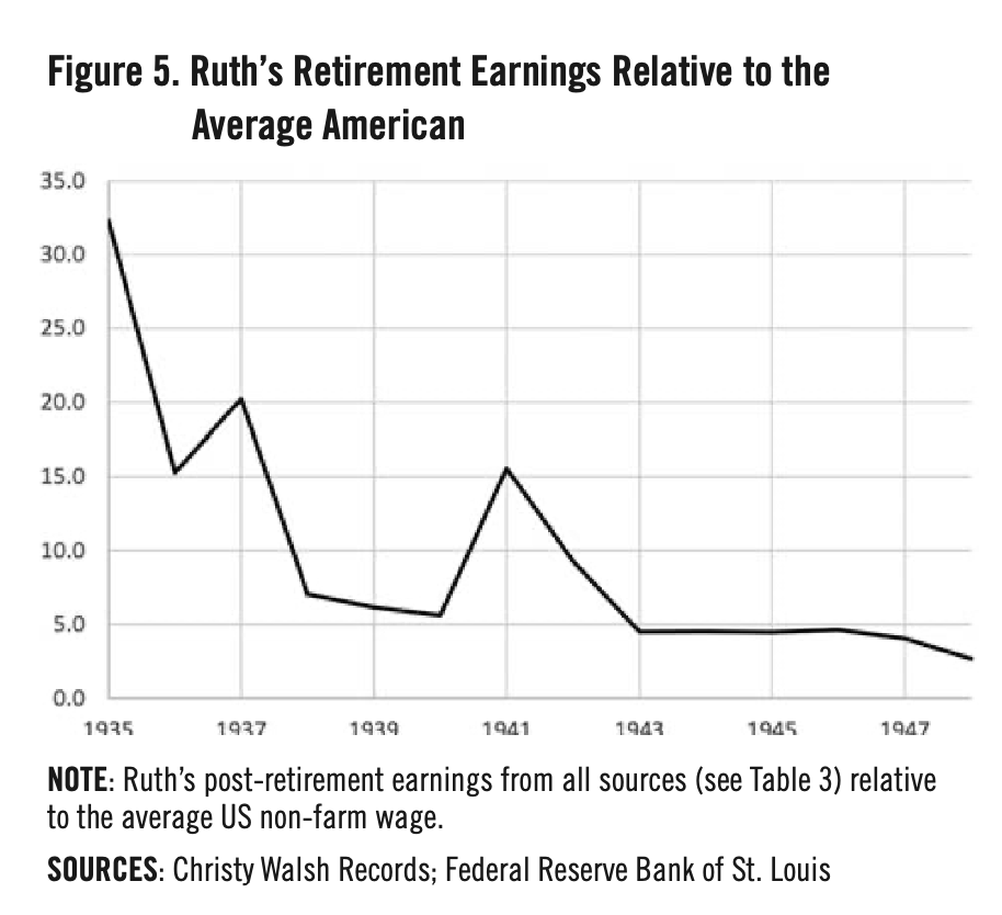Figure 5. Ruth's Retirement Earnings Relative to the Average American (MICHAEL HAUPERT)